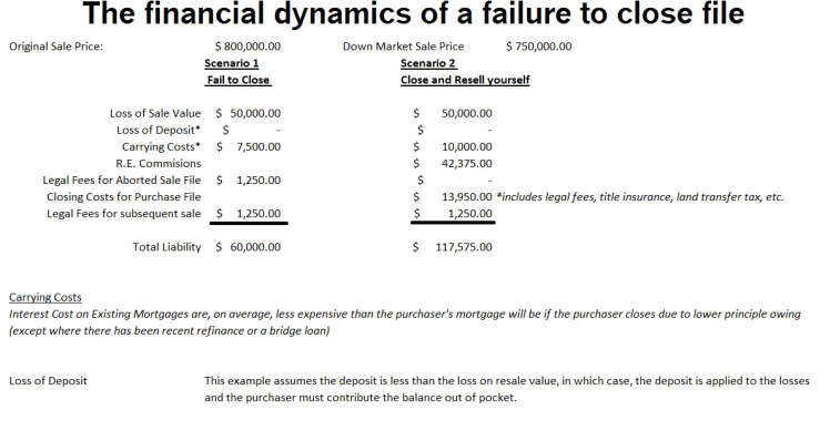 Why deals fail to close