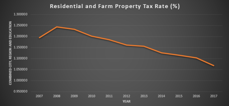 property taxes on the decline